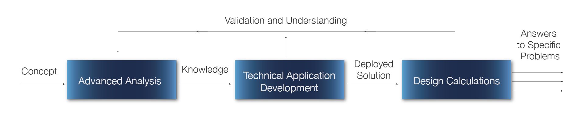 From Concept to Deployment: Validation & Understanding with Maple