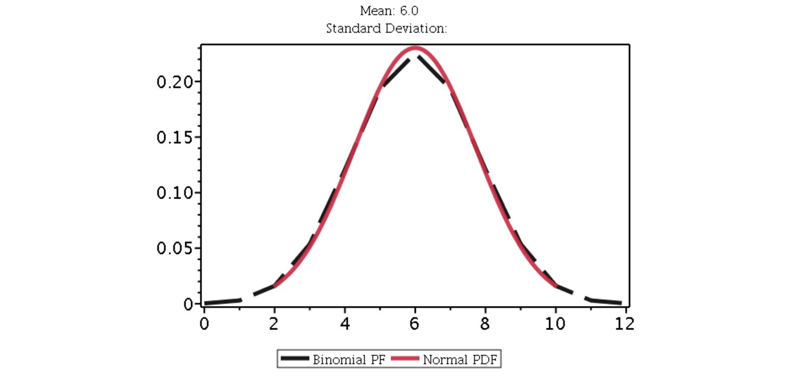 Normal Approximation of Binomial Distribution