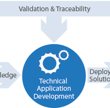 Technical Applications Development