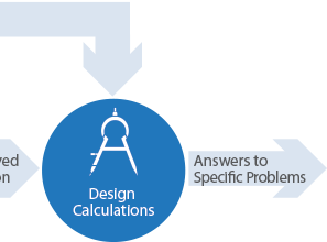 Design Calculations